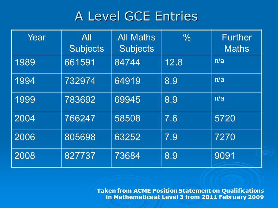 A Level GCE Entries Year All Subjects All Maths Subjects %