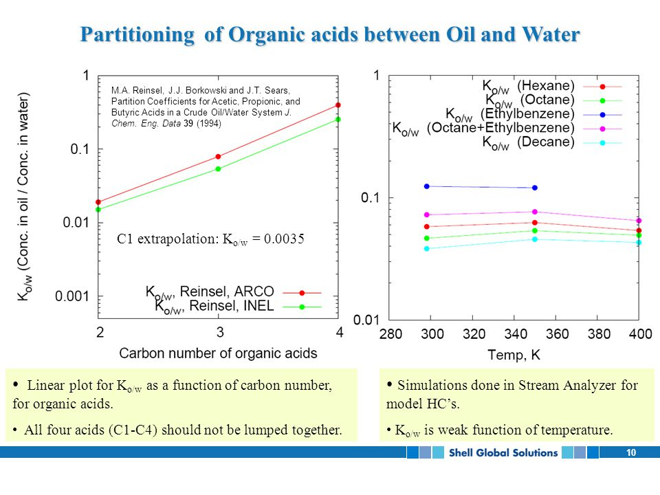 Partitioning of Organic acids between Oil and Water
