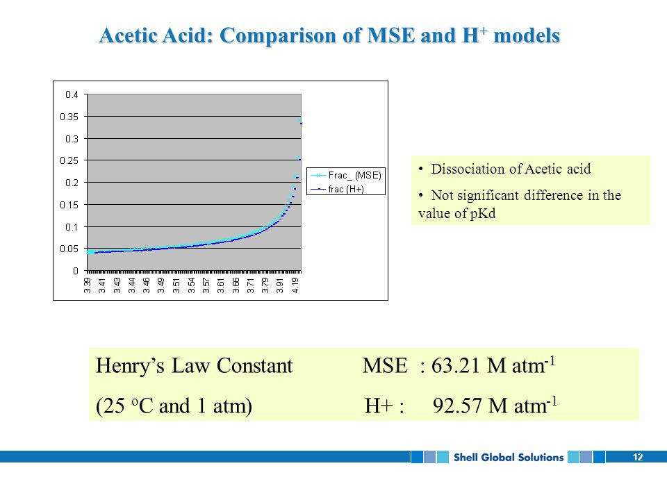 Acetic Acid: Comparison of MSE and H+ models
