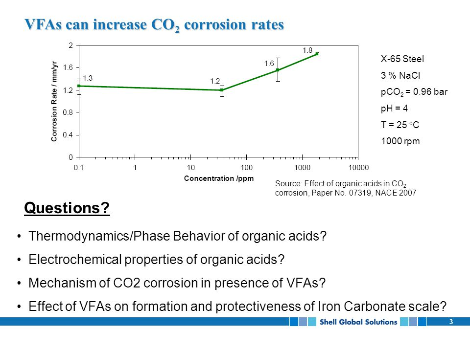 VFAs can increase CO2 corrosion rates