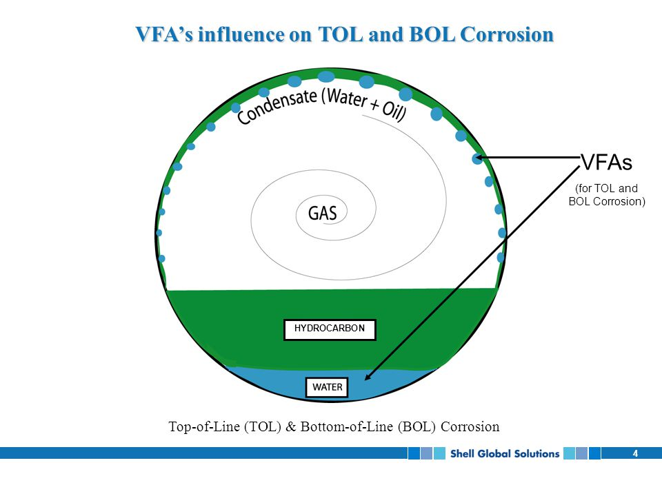 VFA's influence on TOL and BOL Corrosion