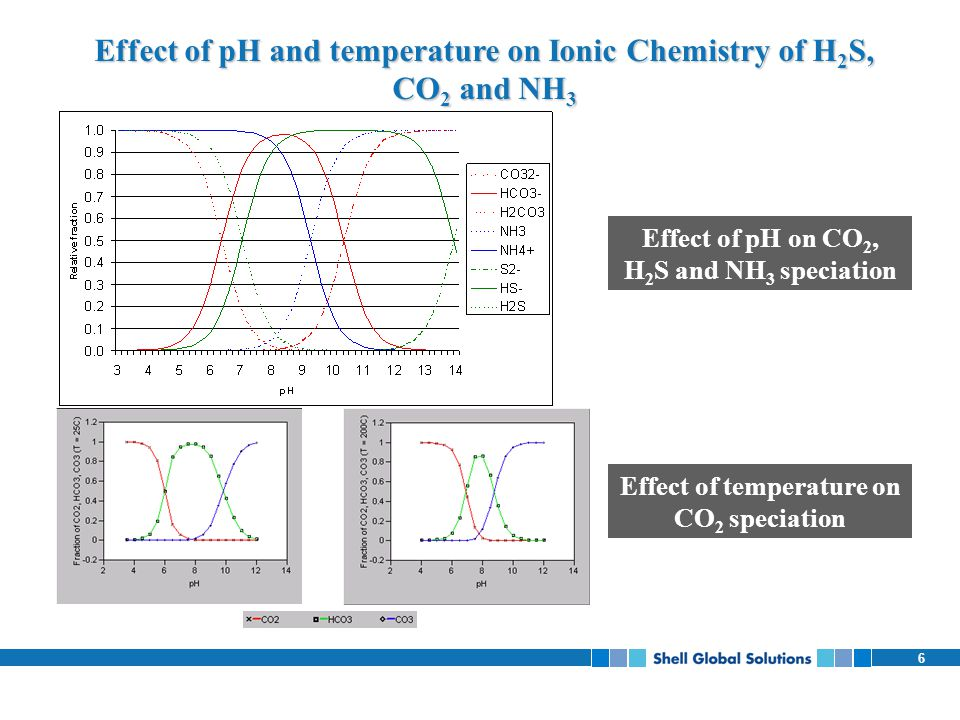 Effect of pH and temperature on Ionic Chemistry of H2S, CO2 and NH3