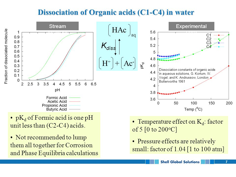Dissociation of Organic acids (C1-C4) in water