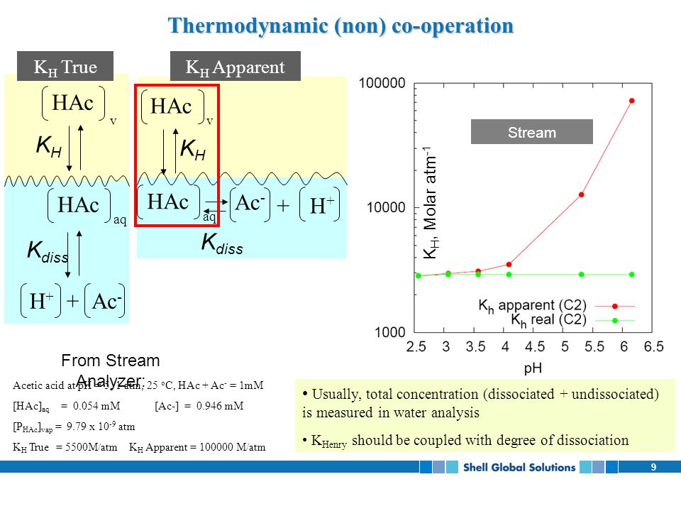 Thermodynamic (non) co-operation
