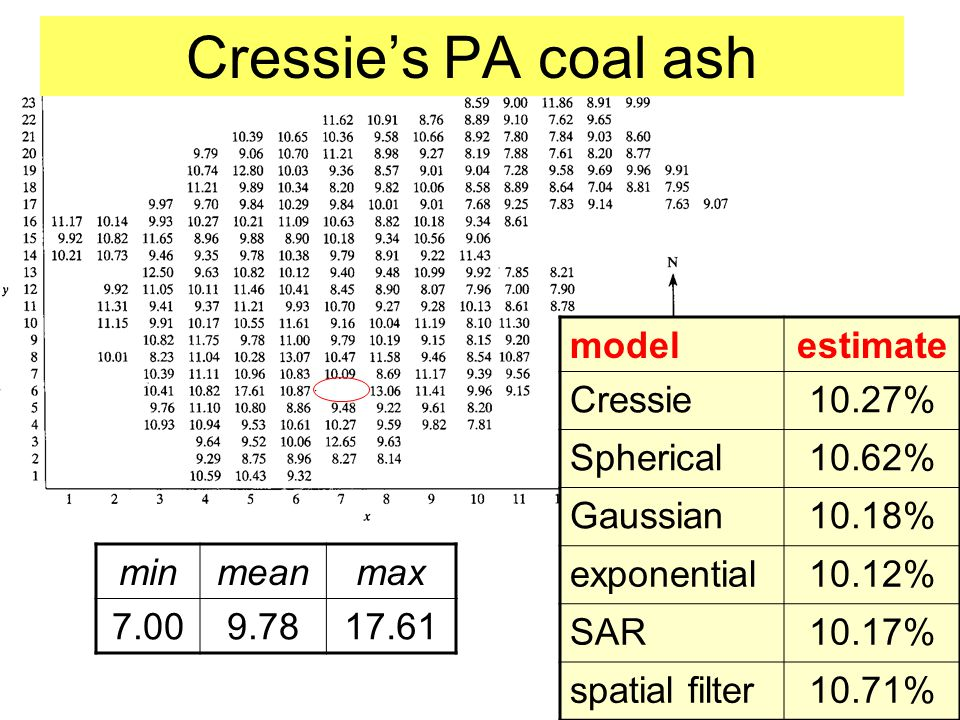 Cressie's PA coal ash model estimate Cressie 10.27% Spherical 10.62%