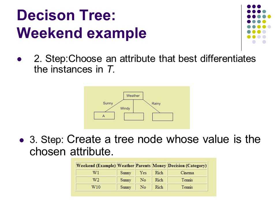 Decison Tree: Weekend example