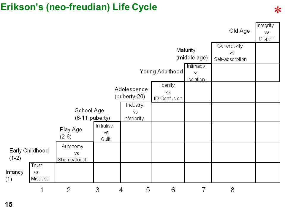 Erikson's (neo-freudian) Life Cycle