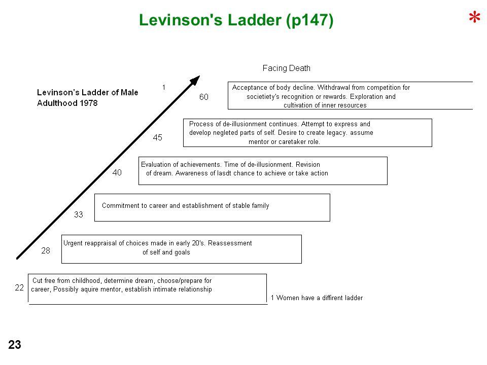 * Levinson s Ladder (p147) 23