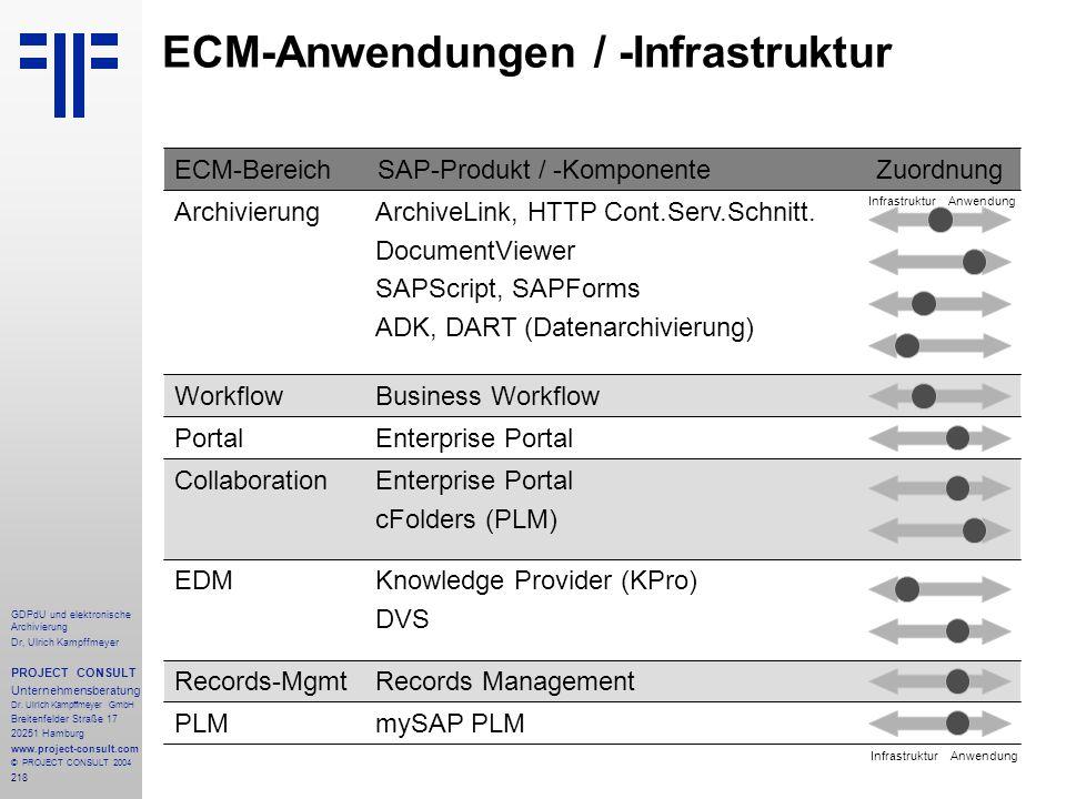 ECM-Anwendungen / -Infrastruktur