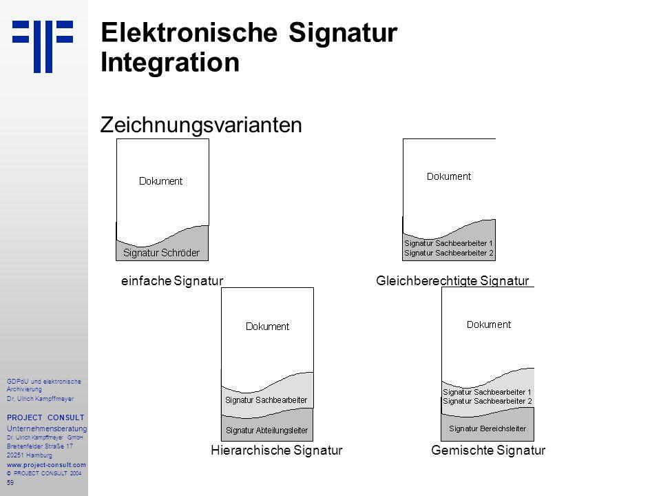 Elektronische Signatur Integration