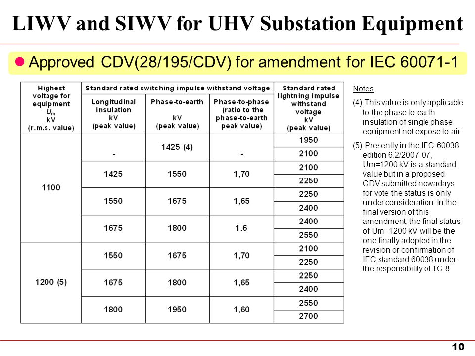 LIWV and SIWV for UHV Substation Equipment
