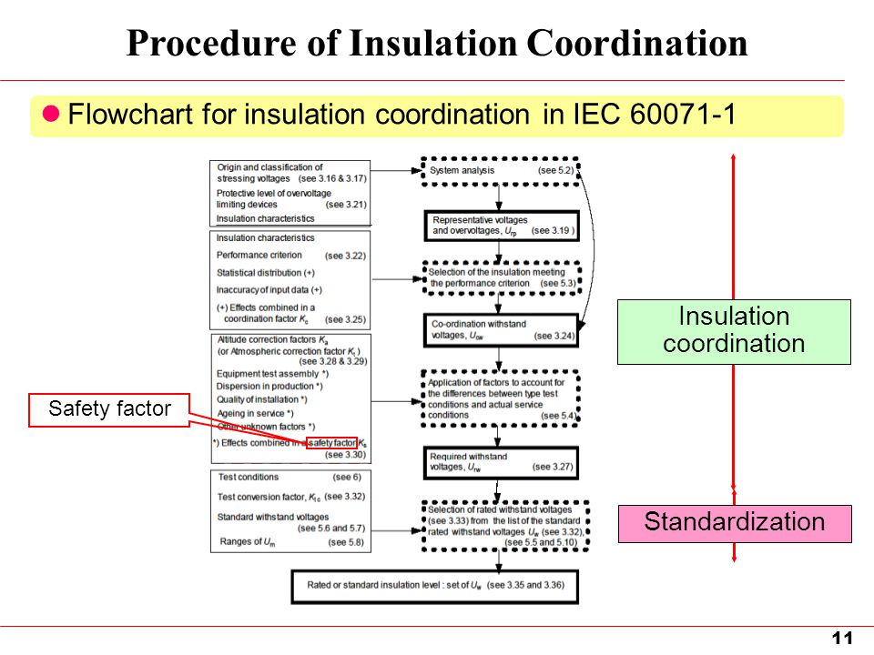 Procedure of Insulation Coordination