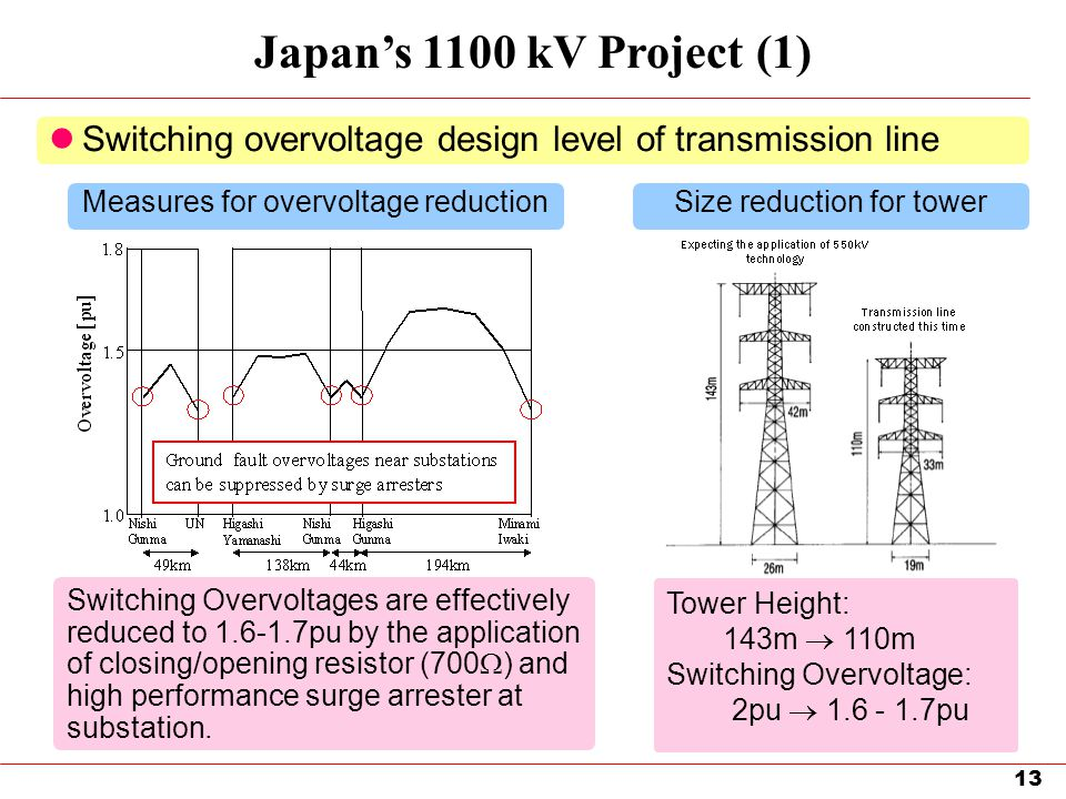 Japan's 1100 kV Project (1) Switching overvoltage design level of transmission line. Measures for overvoltage reduction.