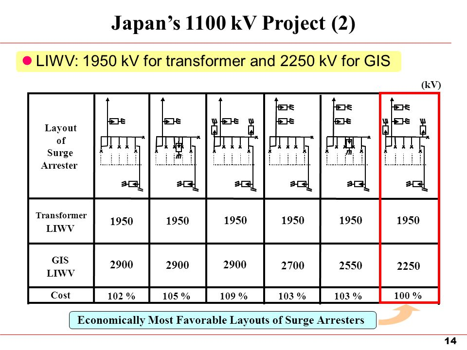 Japan's 1100 kV Project (2) LIWV: 1950 kV for transformer and 2250 kV for GIS. (kV) Layout. of. Surge.