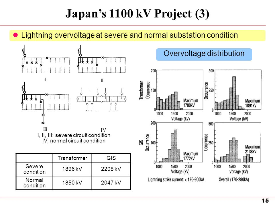 Japan's 1100 kV Project (3) Lightning overvoltage at severe and normal substation condition. Overvoltage distribution.