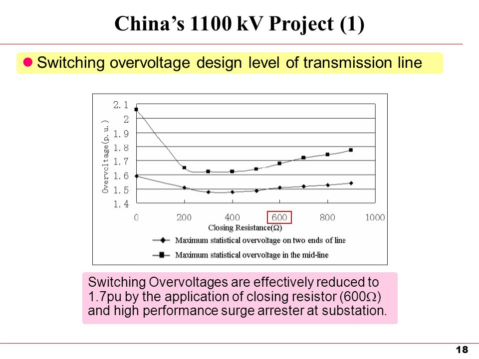 China's 1100 kV Project (1) Switching overvoltage design level of transmission line.