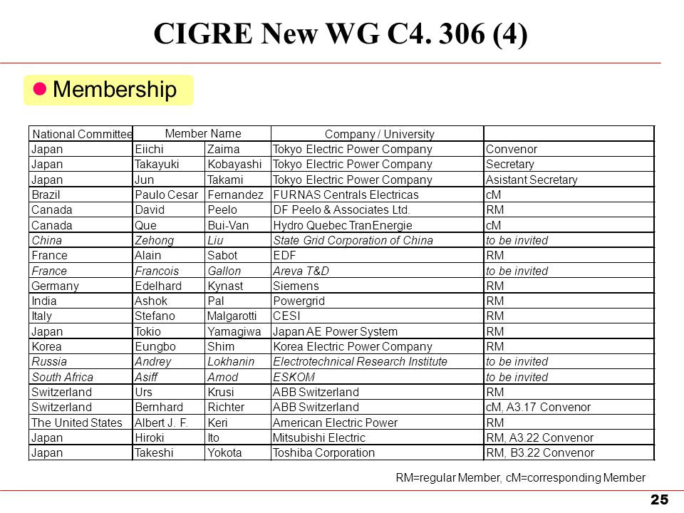 CIGRE New WG C4. 306 (4) Membership National Committee Member Name