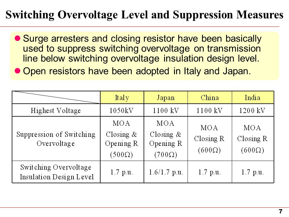 Switching Overvoltage Level and Suppression Measures
