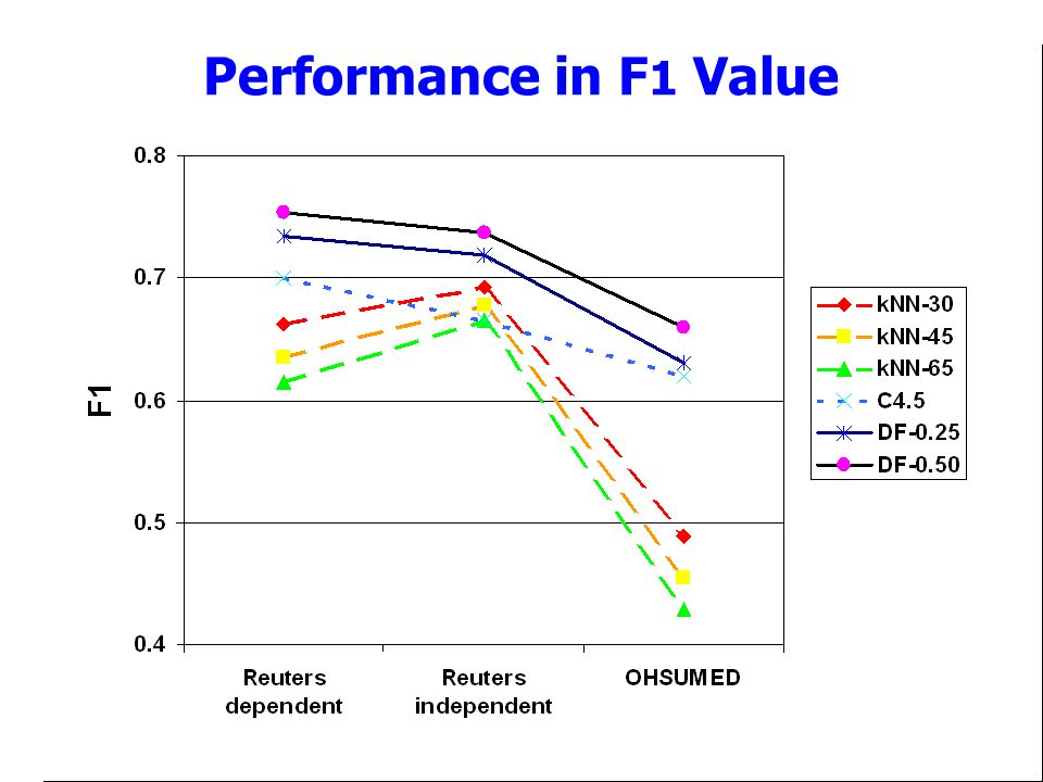 Performance in F1 Value