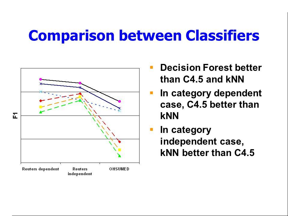 Comparison between Classifiers