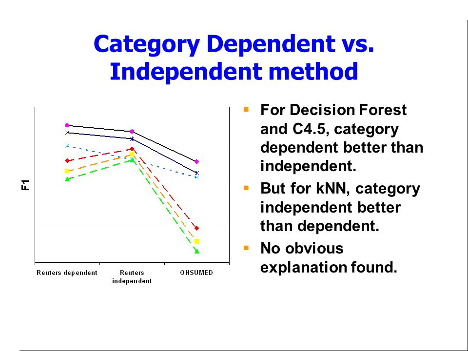 Category Dependent vs. Independent method