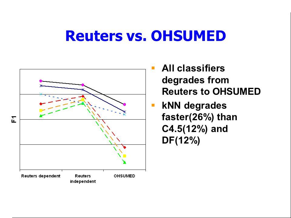 Reuters vs. OHSUMED All classifiers degrades from Reuters to OHSUMED