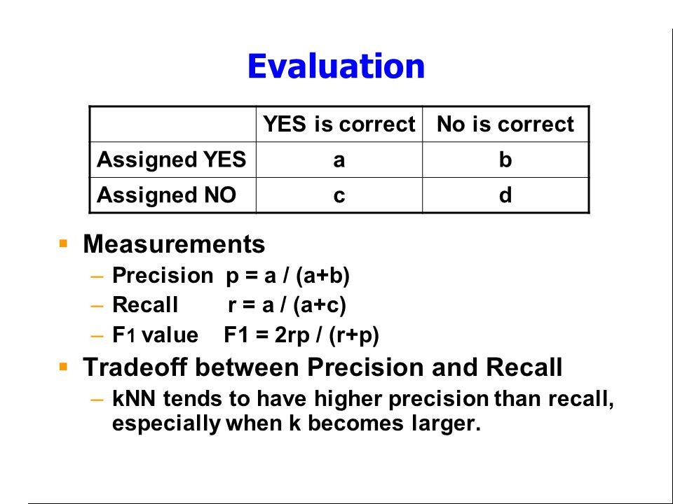 Evaluation Measurements Tradeoff between Precision and Recall