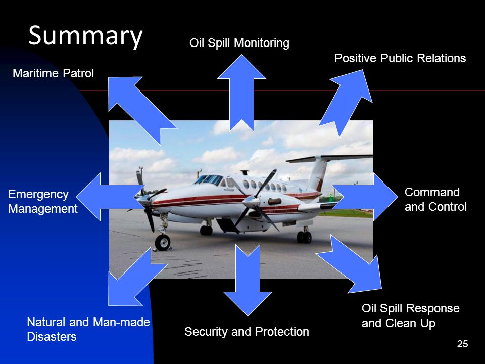 Summary Oil Spill Monitoring Positive Public Relations Maritime Patrol