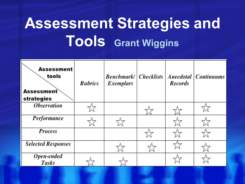 Assessment Strategies and Tools Grant Wiggins