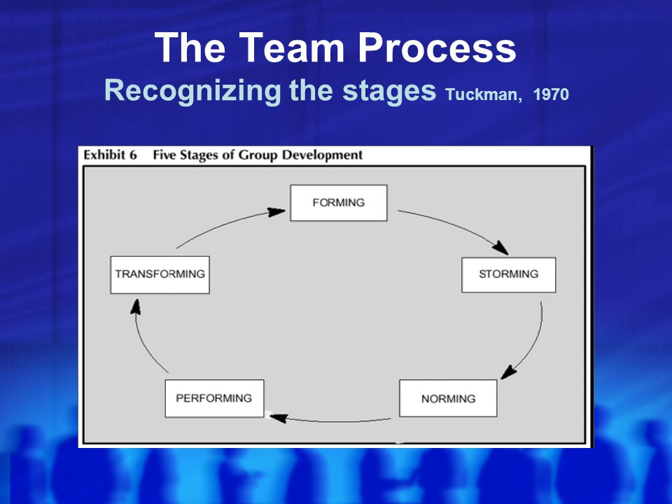 The Team Process Recognizing the stages Tuckman, 1970
