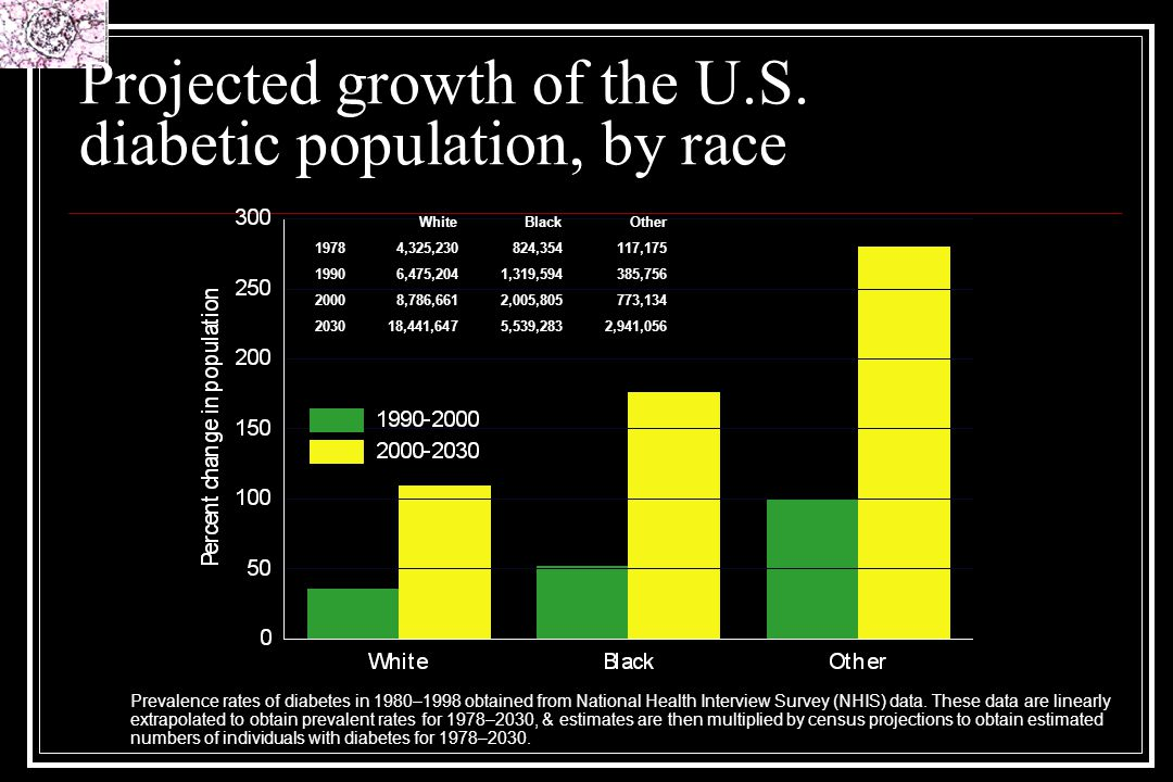 Projected growth of the U.S. diabetic population, by race