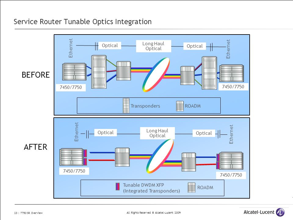 Service Router Tunable Optics Integration