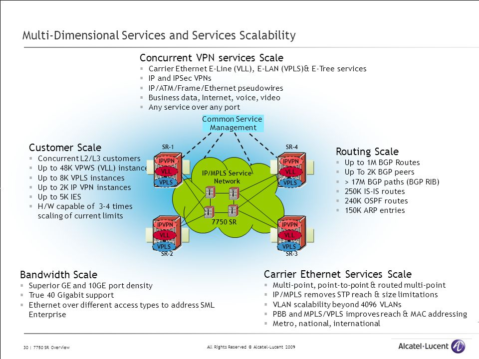 Multi-Dimensional Services and Services Scalability