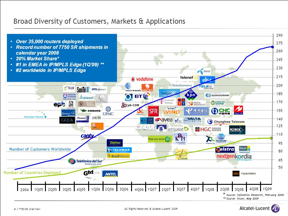 Broad Diversity of Customers, Markets & Applications