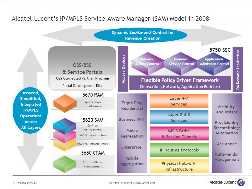 Alcatel-Lucent's IP/MPLS Service-Aware Manager (SAM) Model in 2008