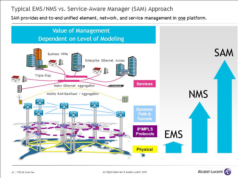 Typical EMS/NMS vs. Service-Aware Manager (SAM) Approach SAM provides end-to-end unified element, network, and service management in one platform.