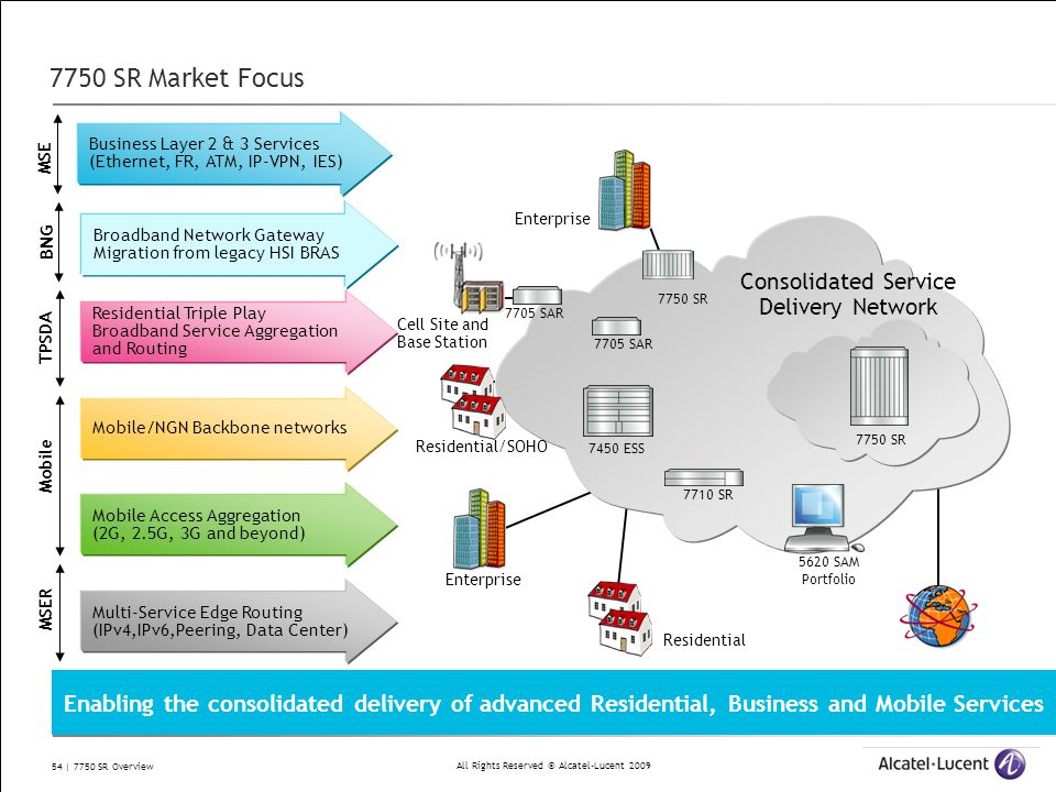 Consolidated Service Delivery Network