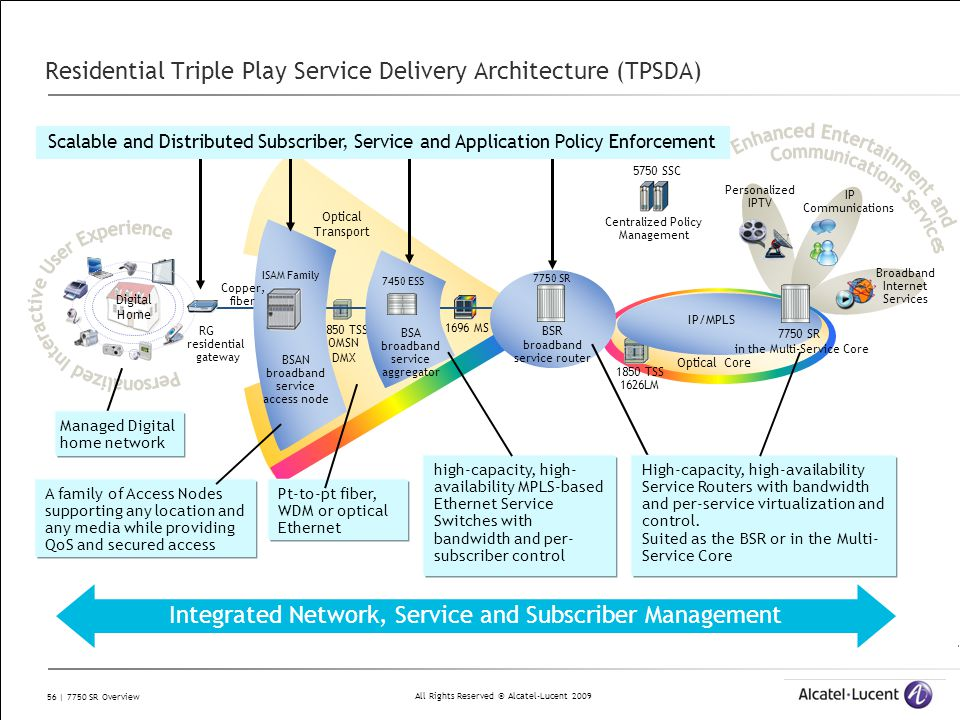Residential Triple Play Service Delivery Architecture (TPSDA)