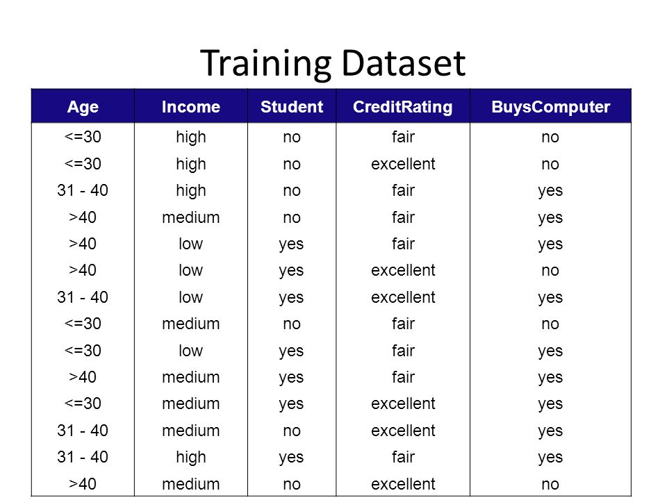 Training Dataset Age Income Student CreditRating BuysComputer <=30