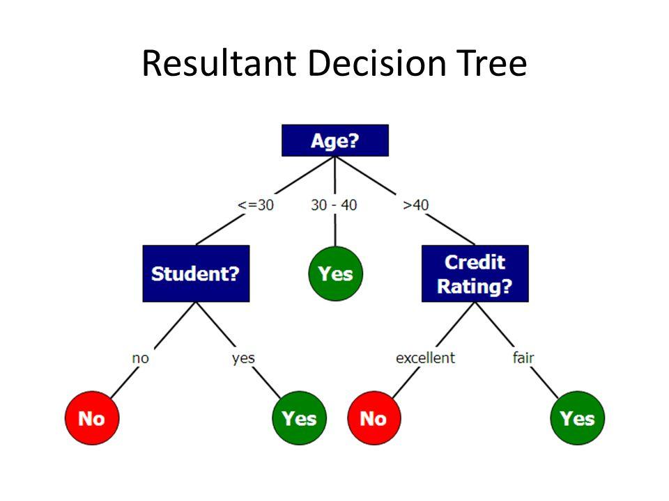 Resultant Decision Tree