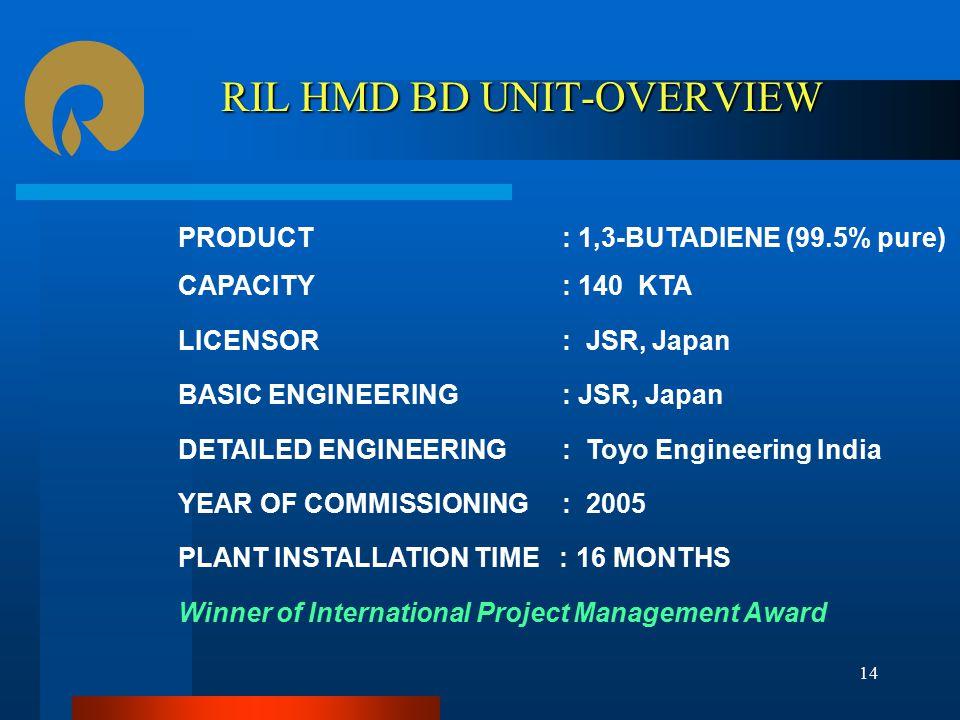 RIL HMD BD UNIT-OVERVIEW