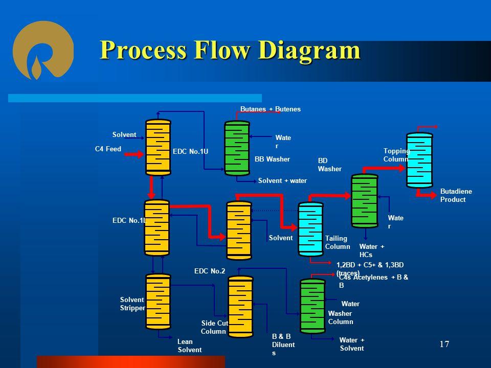 Process Flow Diagram Butanes + Butenes Solvent Water C4 Feed EDC No.1U