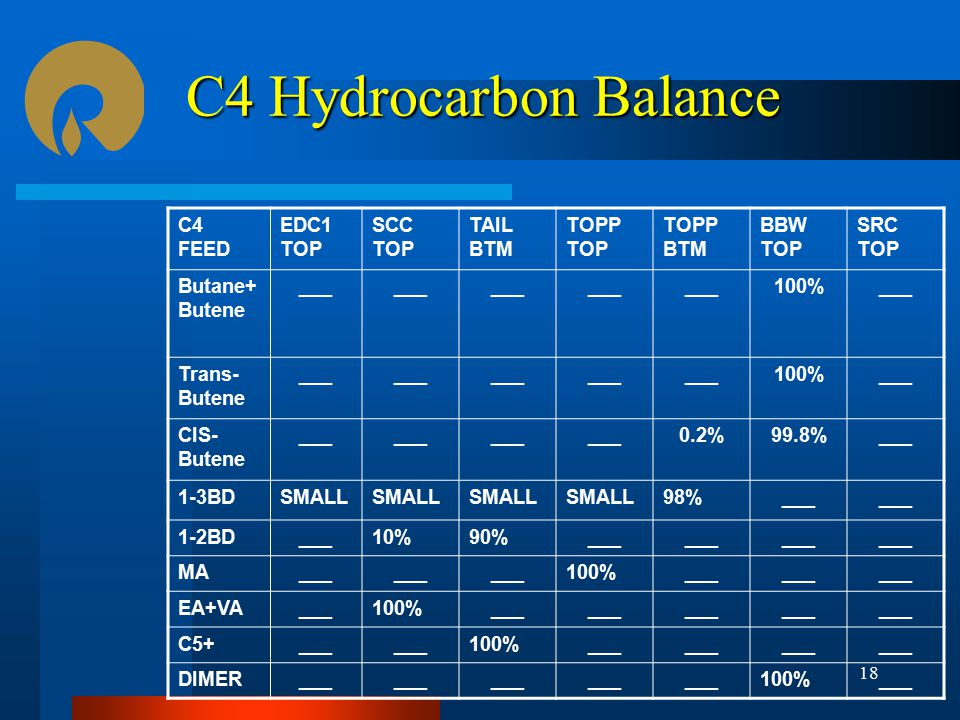C4 Hydrocarbon Balance C4 FEED EDC1 TOP SCC TOP TAIL BTM TOPP TOP