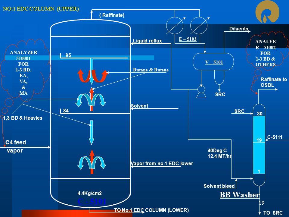 BB Washer C - 5101 NO:1 EDC COLUMN (UPPER) C4 feed vapor ( Raffinate)
