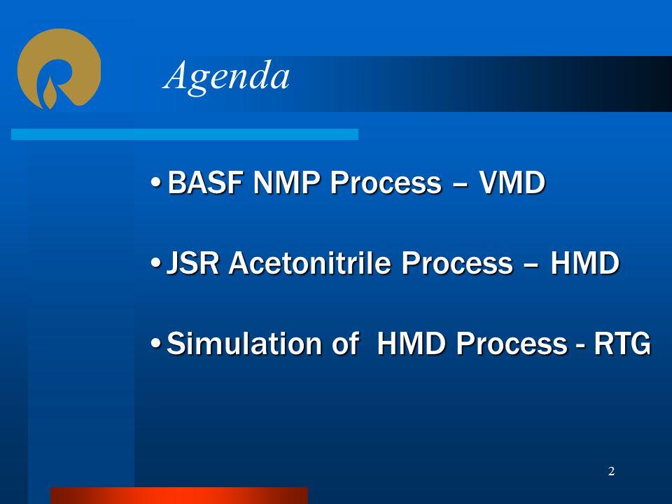 Agenda BASF NMP Process – VMD JSR Acetonitrile Process – HMD