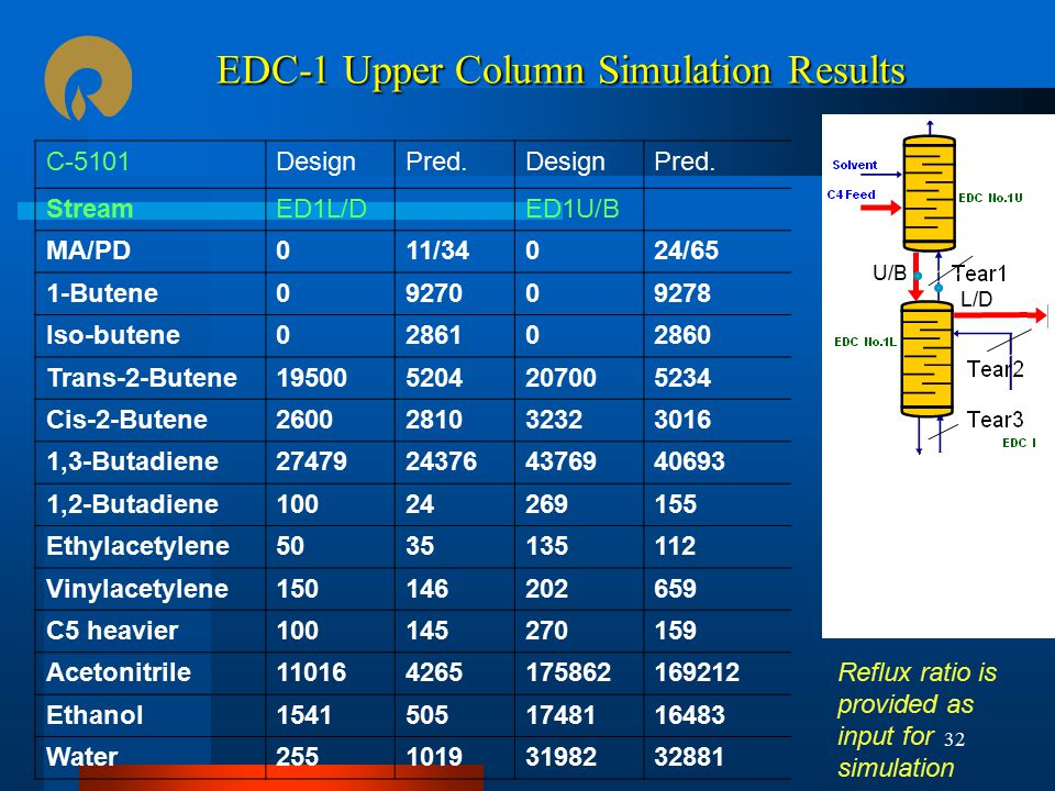 EDC-1 Upper Column Simulation Results
