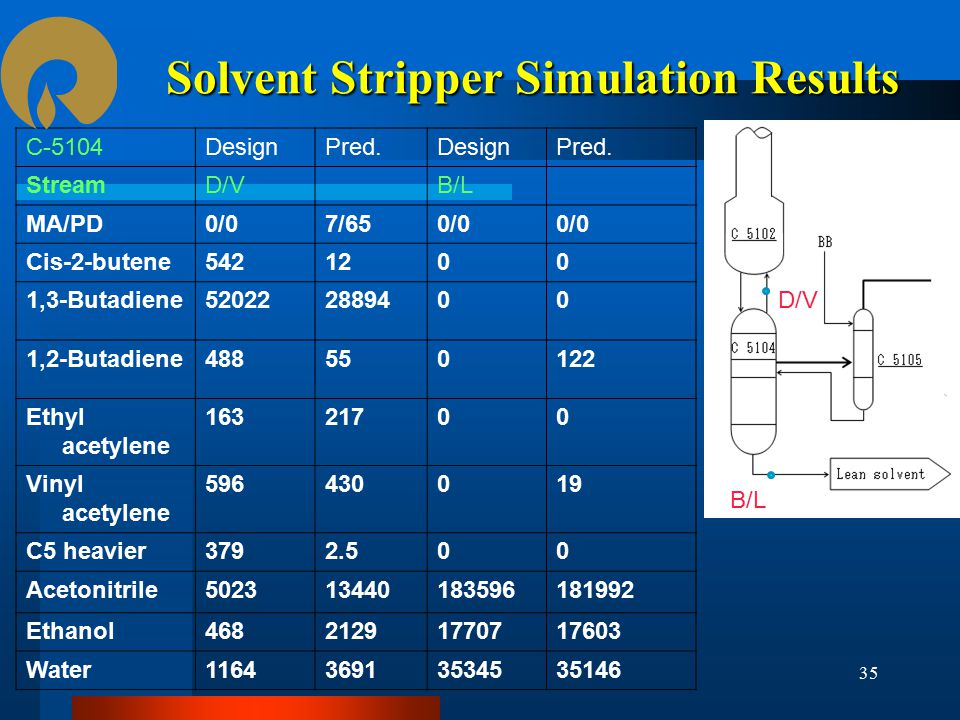 Solvent Stripper Simulation Results