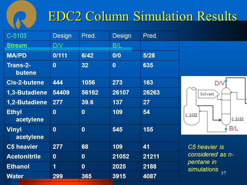 EDC2 Column Simulation Results