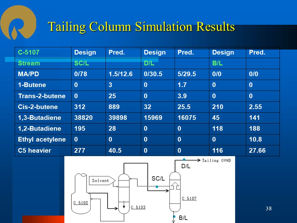 Tailing Column Simulation Results