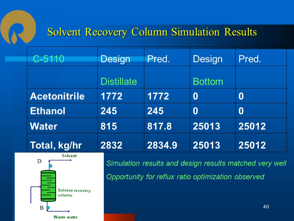 Solvent Recovery Column Simulation Results